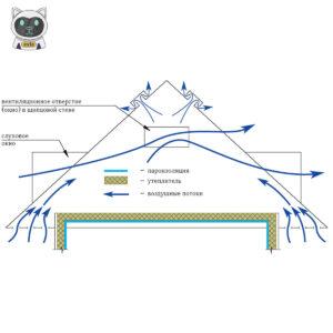 Як дихає дах і для чого потрібна підпокрівельна вентиляція?